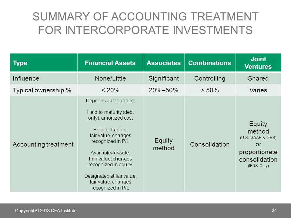 Summary of Accounting treatment for intercorporate investments