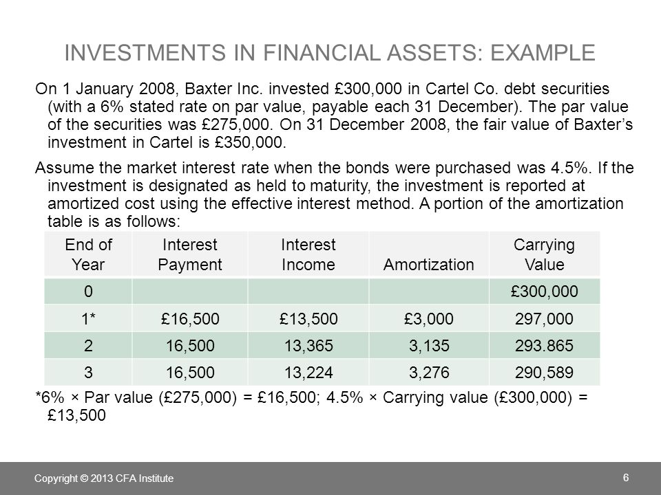 Investments in financial assets: Example
