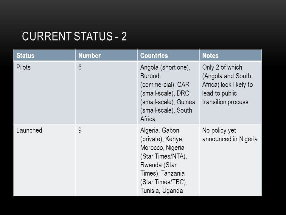 Current Status - 2 Status Number Countries Notes Pilots 6