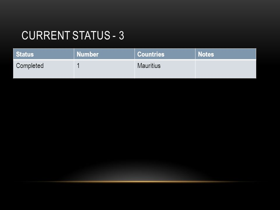 Current Status - 3 Status Number Countries Notes Completed 1 Mauritius