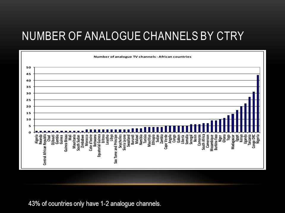 Number of Analogue Channels BY CTRY