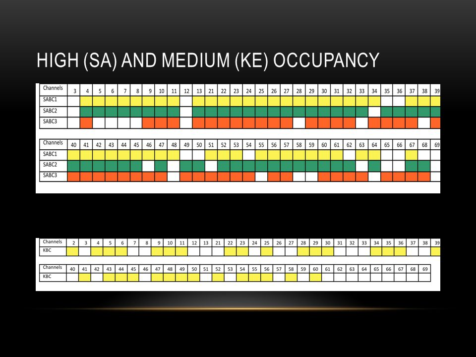 High (SA) AND MEDIUM (KE) occupancy