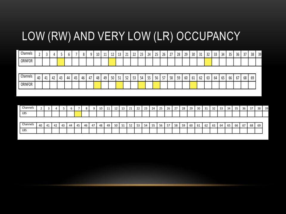 LOW (RW) AND VERY LOW (LR) OCCUPANCY