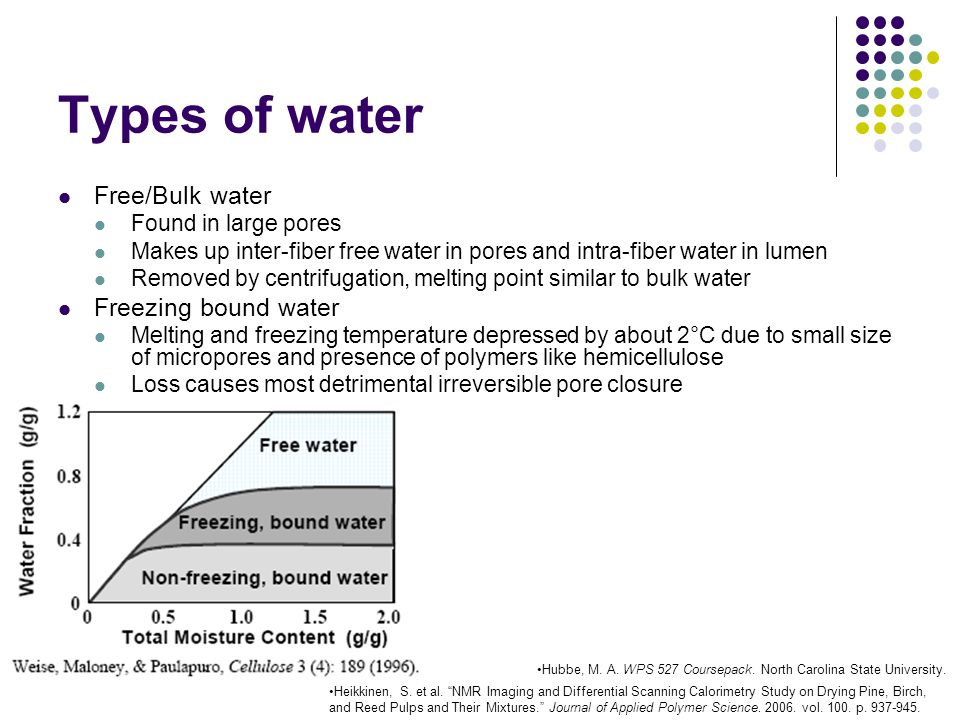 Types of water Free/Bulk water Freezing bound water