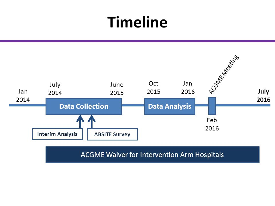 ACGME Waiver for Intervention Arm Hospitals