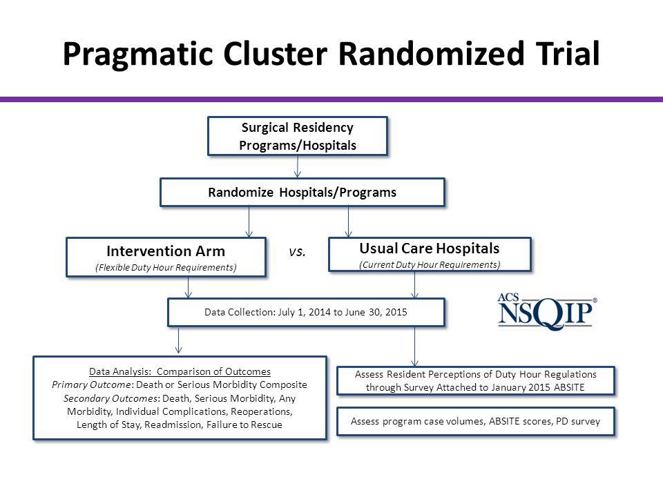 Pragmatic Cluster Randomized Trial