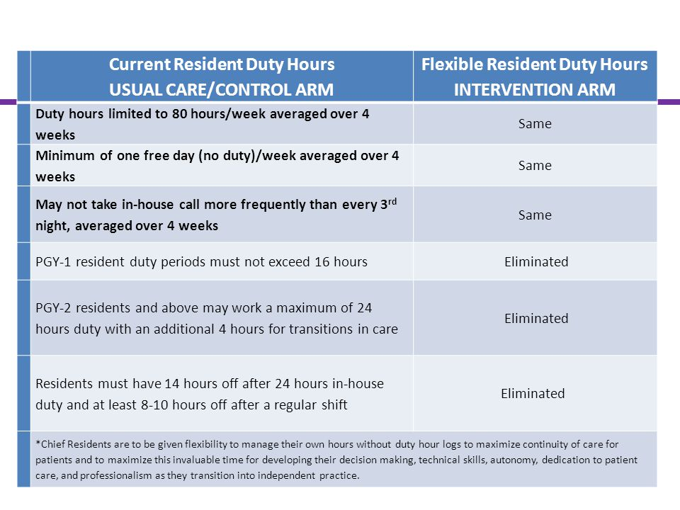 Current Resident Duty Hours USUAL CARE/CONTROL ARM
