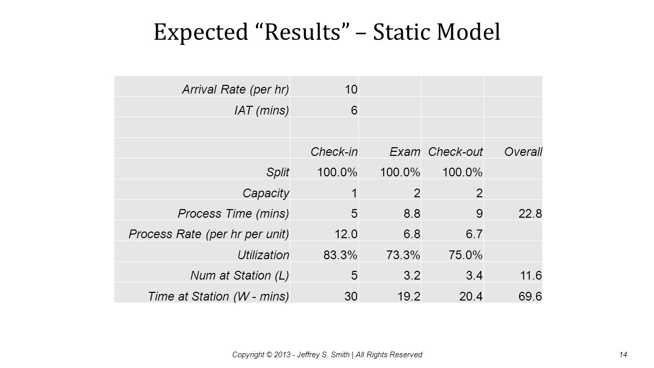 Expected Results – Static Model