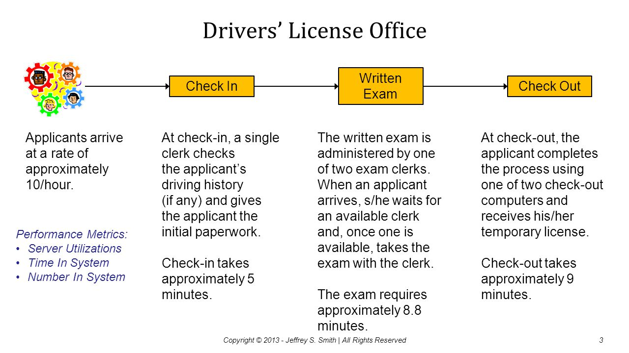 Drivers' License Office