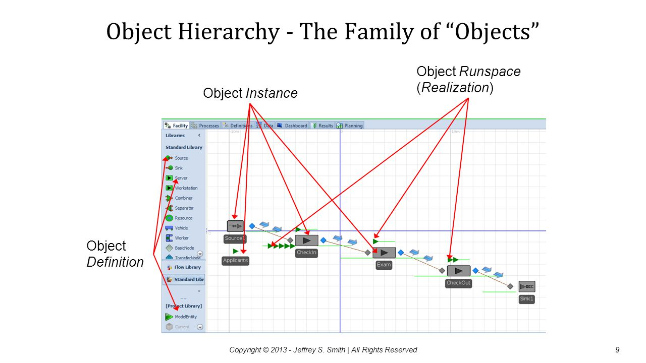 Object Hierarchy - The Family of Objects