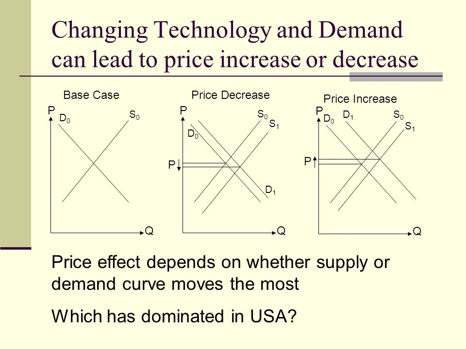 Changing Technology and Demand can lead to price increase or decrease
