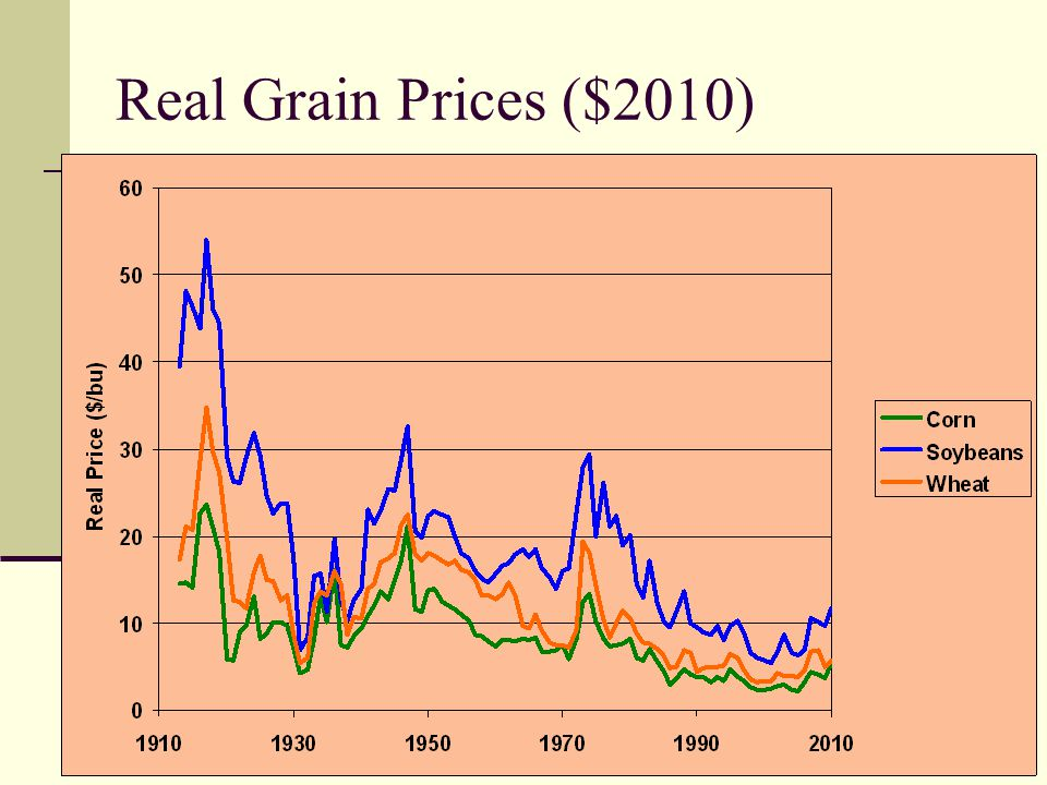 Real Grain Prices ($2010)