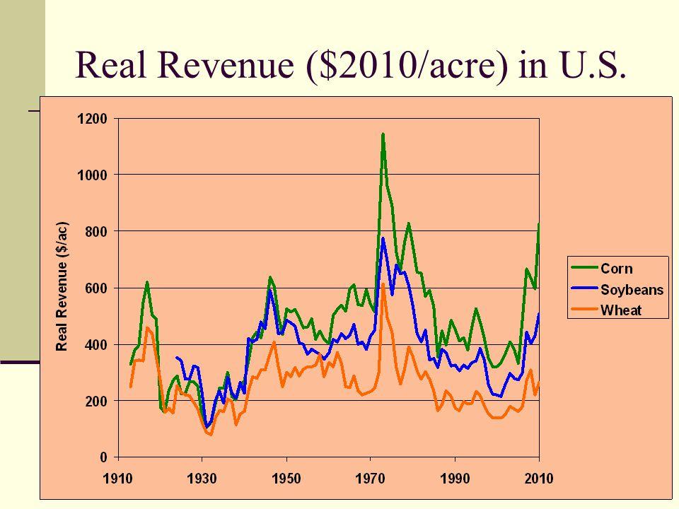 Real Revenue ($2010/acre) in U.S.