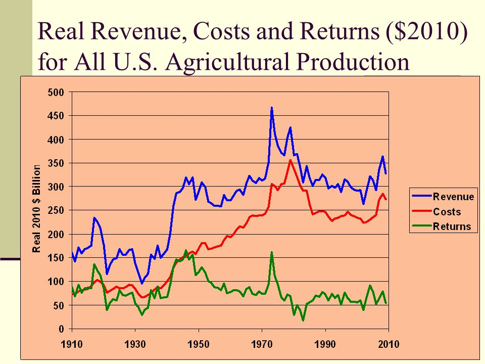 Real Revenue, Costs and Returns ($2010) for All U. S