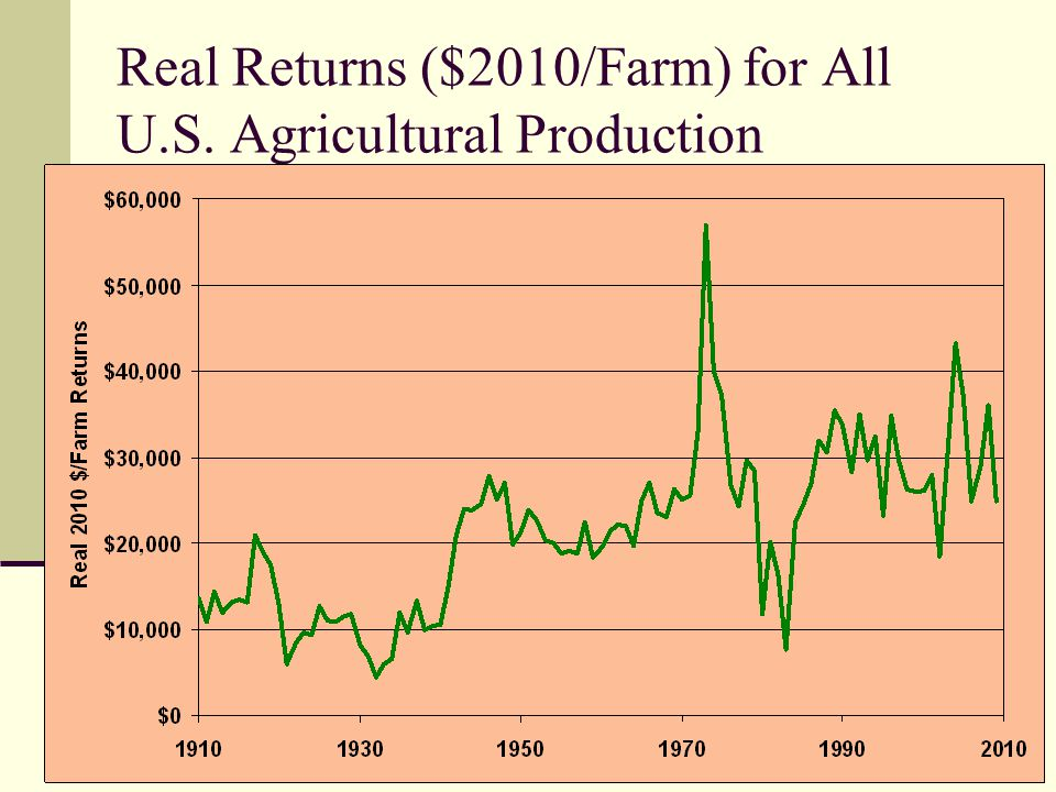 Real Returns ($2010/Farm) for All U.S. Agricultural Production
