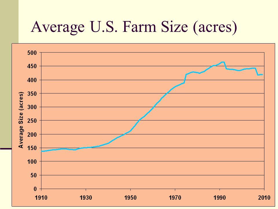 Average U.S. Farm Size (acres)