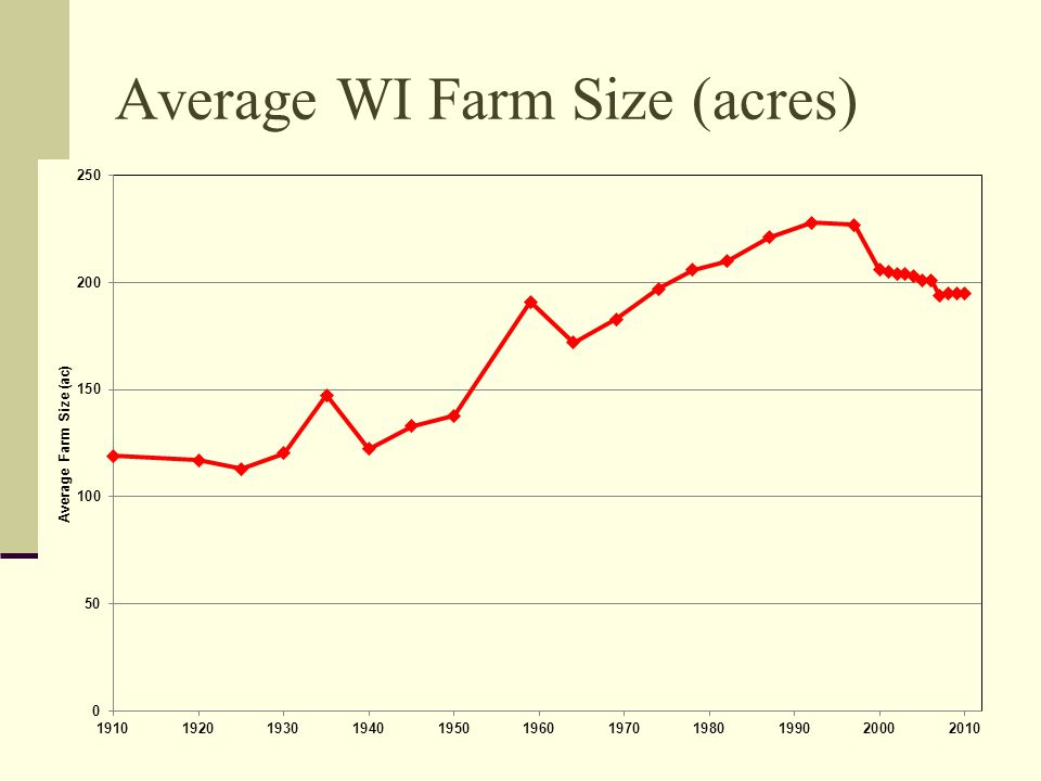 Average WI Farm Size (acres)