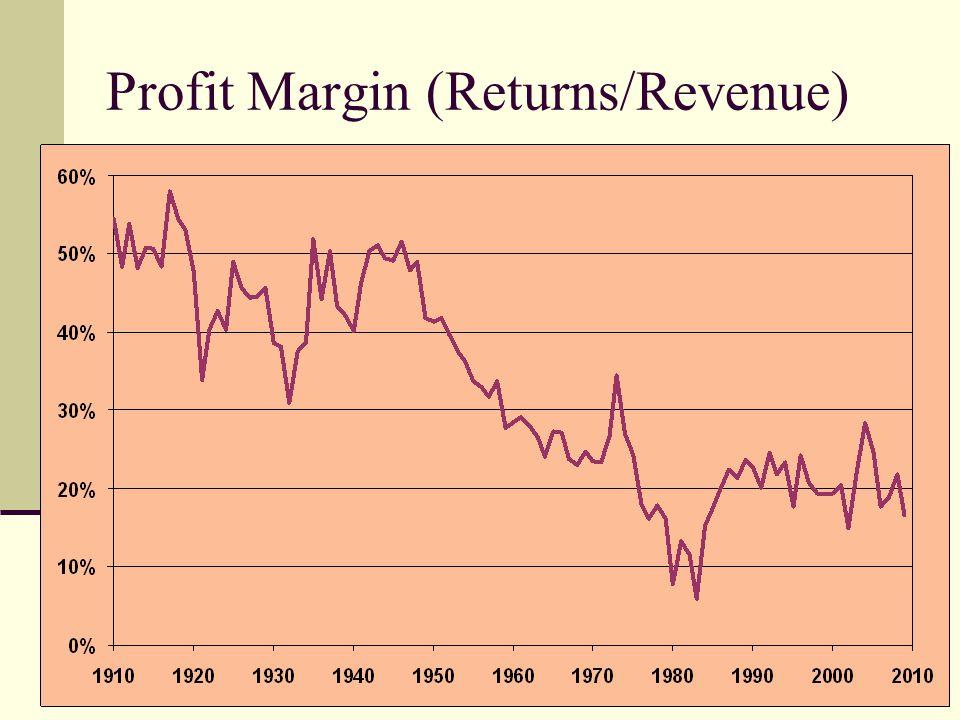 Profit Margin (Returns/Revenue)