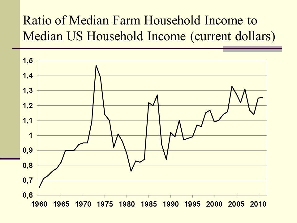 Ratio of Median Farm Household Income to Median US Household Income (current dollars)