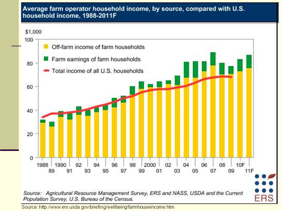 Source: http://www.ers.usda.gov/briefing/wellbeing/farmhouseincome.htm