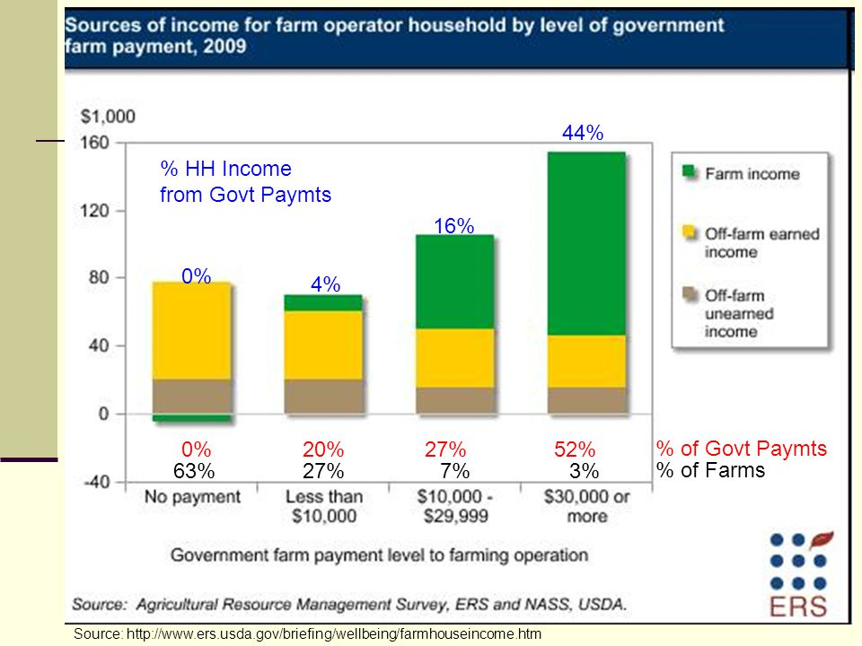 % HH Income from Govt Paymts
