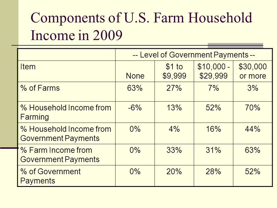 Components of U.S. Farm Household Income in 2009
