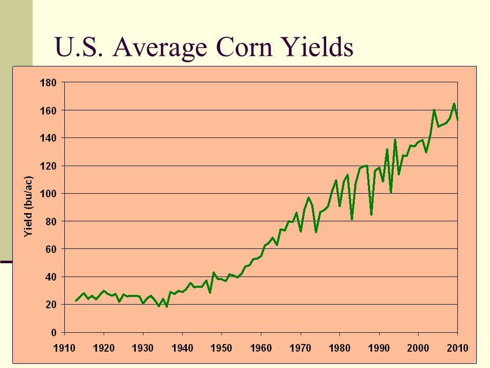 U.S. Average Corn Yields