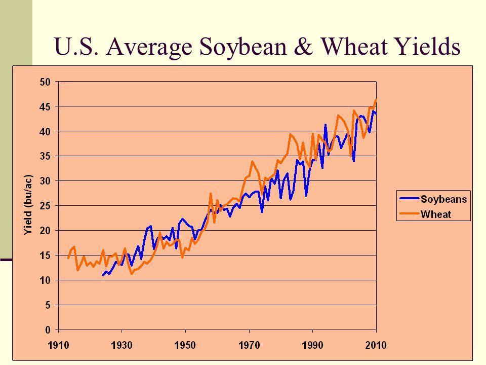 U.S. Average Soybean & Wheat Yields