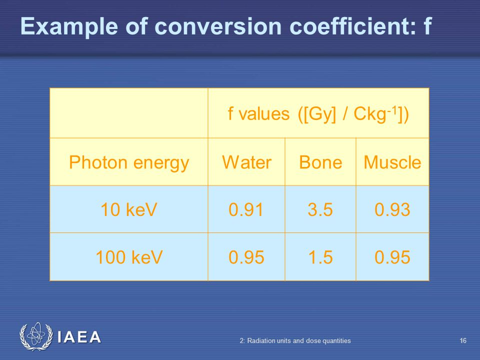 Example of conversion coefficient: f