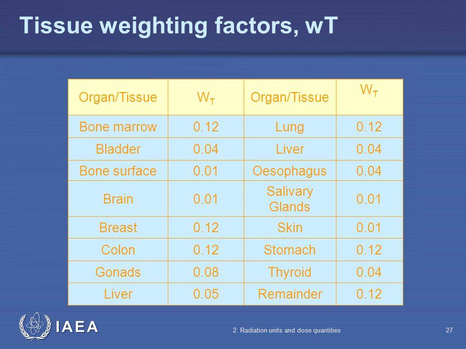 Tissue weighting factors, wT