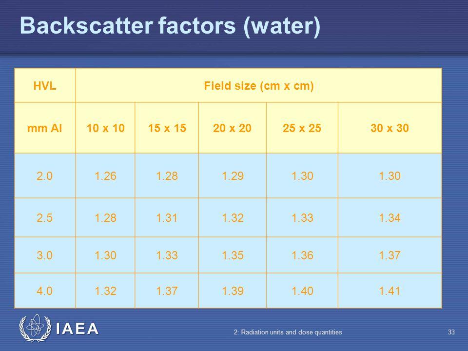Backscatter factors (water)