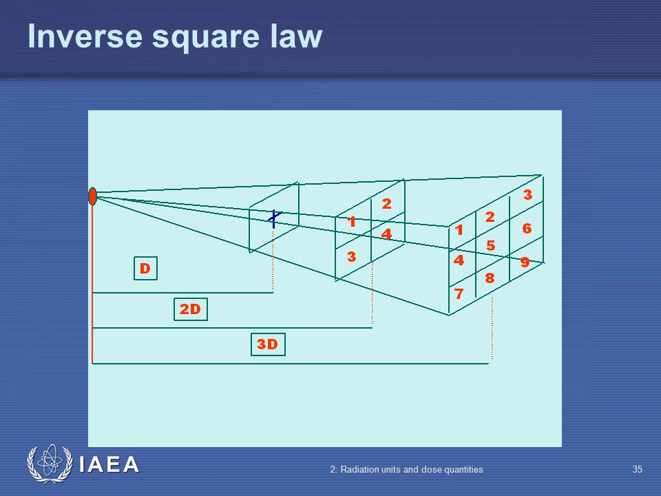 Inverse square law 2: Radiation units and dose quantities