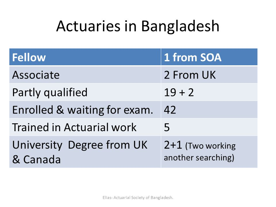 Actuaries in Bangladesh