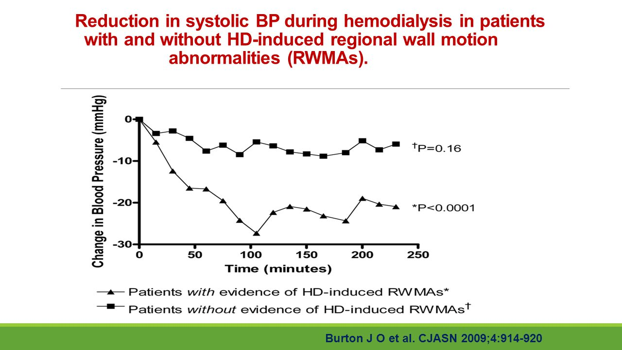 Reduction in systolic BP during hemodialysis in patients with and without HD-induced regional wall motion abnormalities (RWMAs).