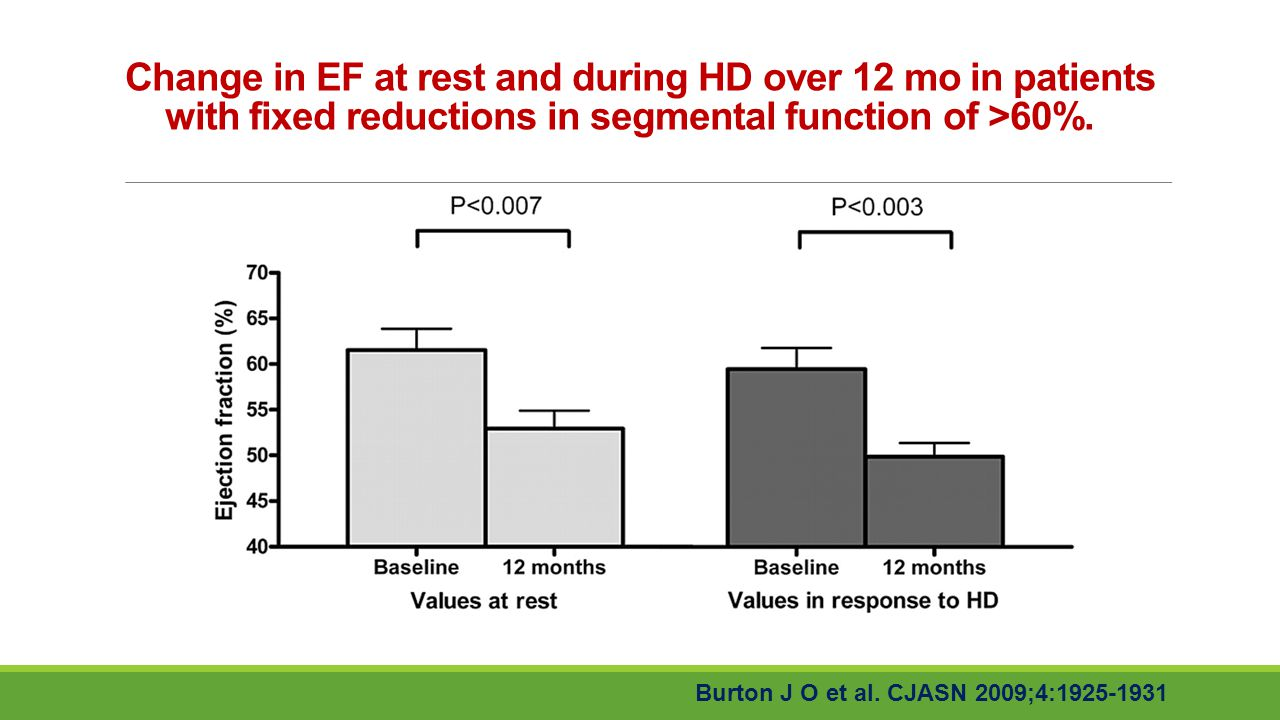 Change in EF at rest and during HD over 12 mo in patients with fixed reductions in segmental function of >60%.