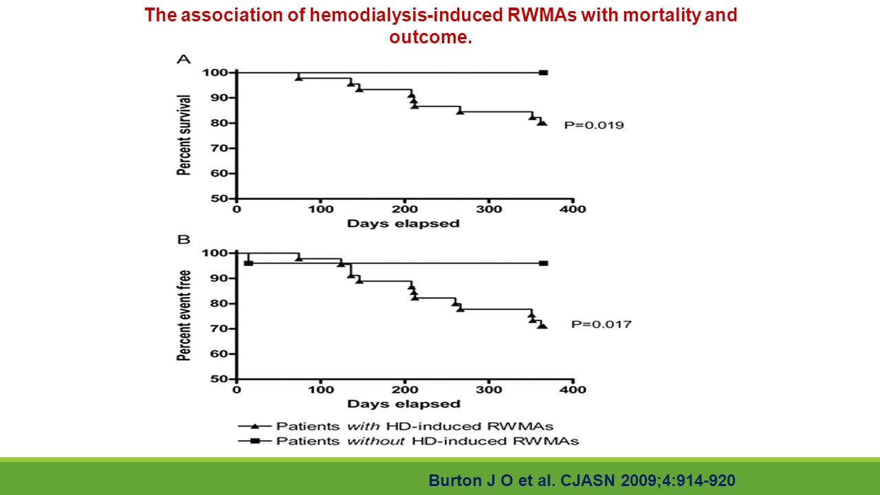 The association of hemodialysis-induced RWMAs with mortality and outcome.