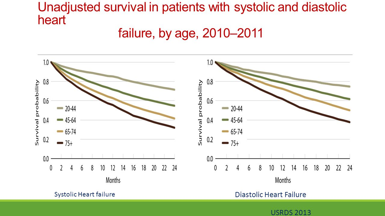 Unadjusted survival in patients with systolic and diastolic heart failure, by age, 2010–2011