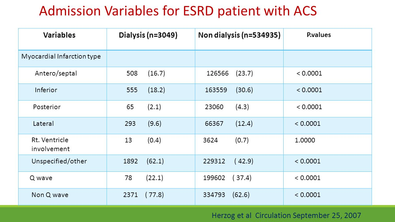 Admission Variables for ESRD patient with ACS
