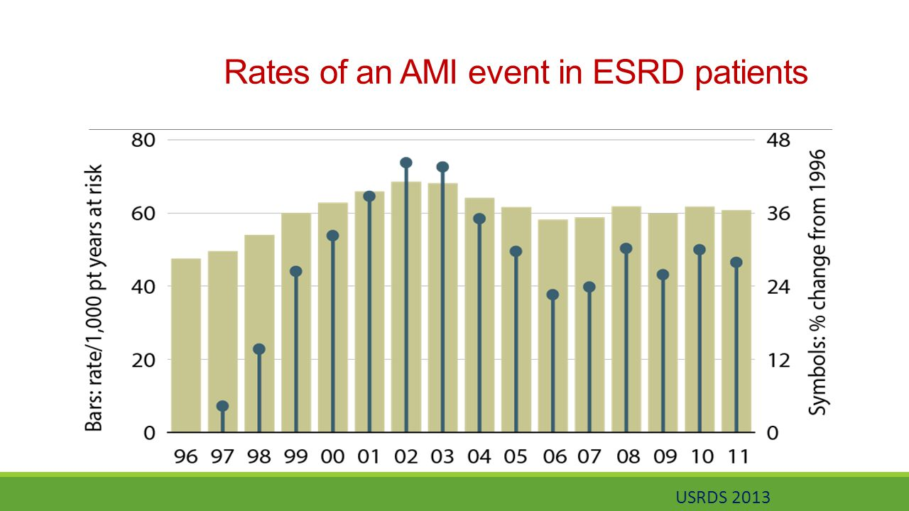 Rates of an AMI event in ESRD patients