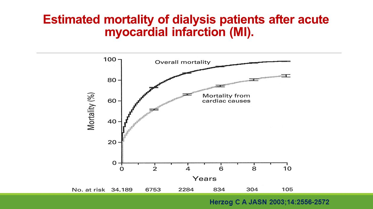 Estimated mortality of dialysis patients after acute myocardial infarction (MI).