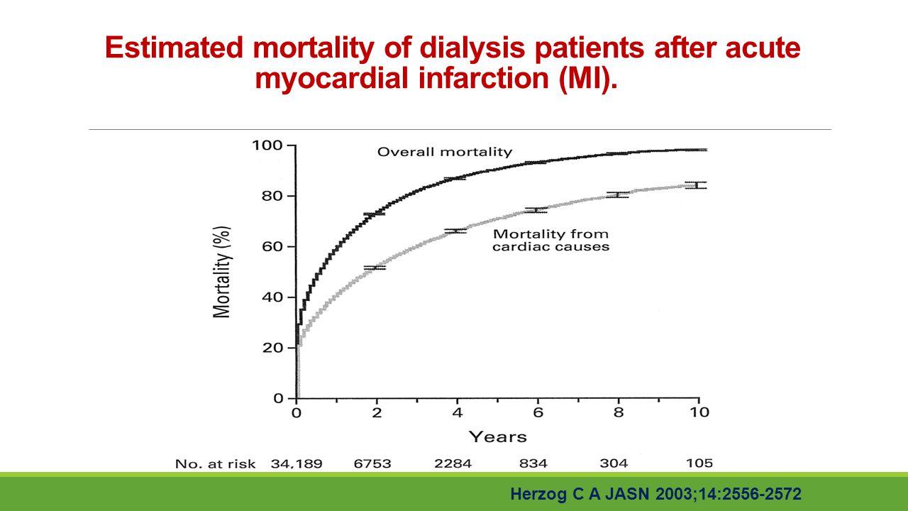 Estimated mortality of dialysis patients after acute myocardial infarction (MI).