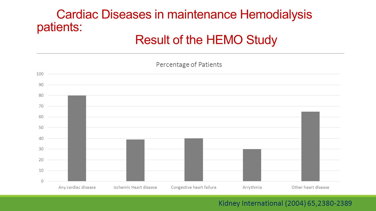 Cardiac Diseases in maintenance Hemodialysis patients: Result of the HEMO Study
