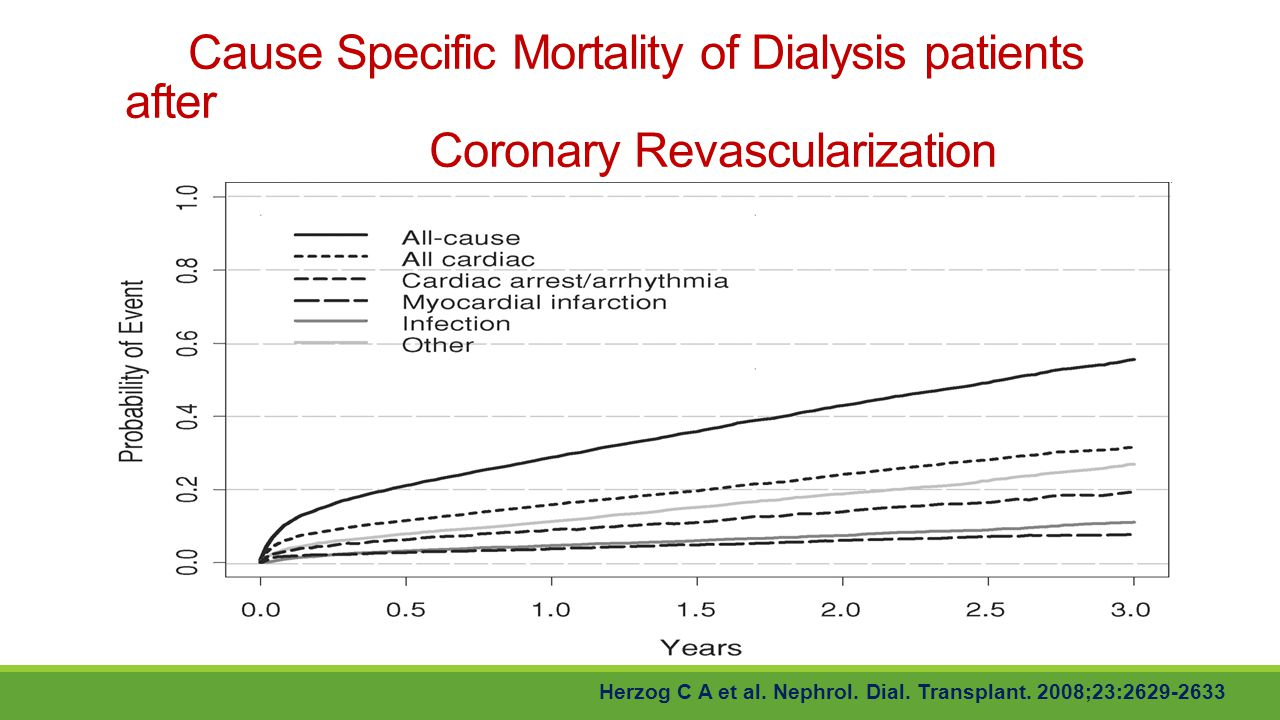 Cause Specific Mortality of Dialysis patients after Coronary Revascularization