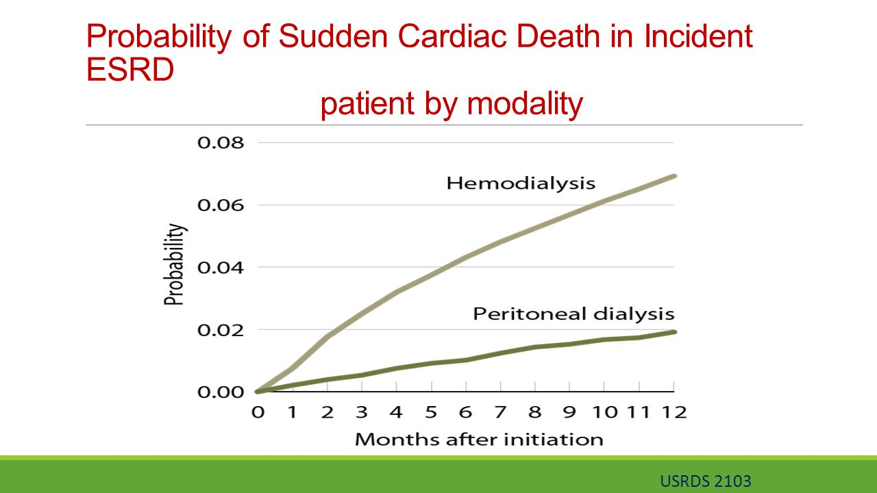 Probability of Sudden Cardiac Death in Incident ESRD patient by modality