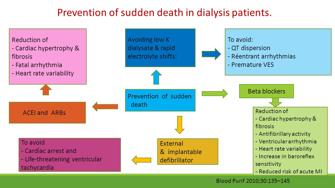 Prevention of sudden death in dialysis patients.
