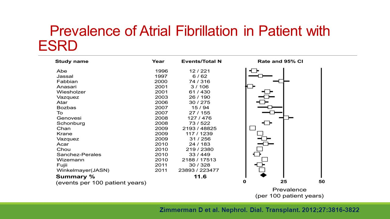 Prevalence of Atrial Fibrillation in Patient with ESRD