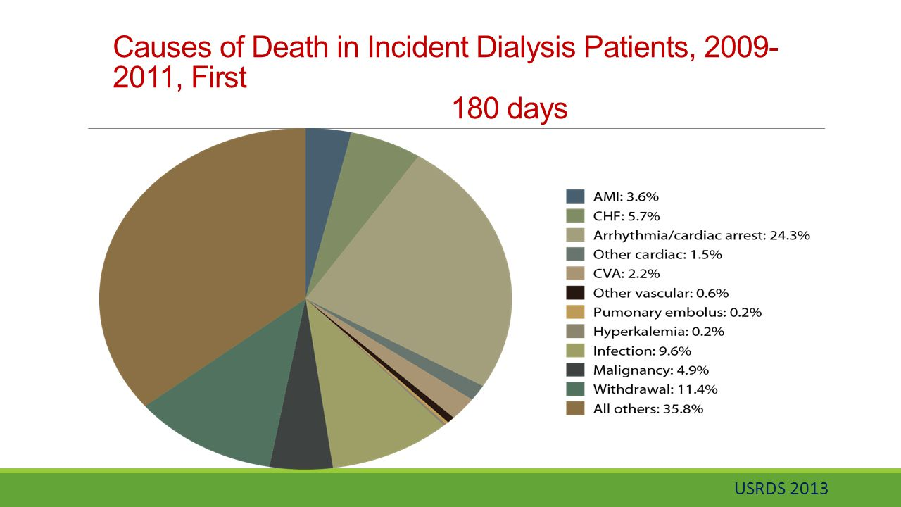 Causes of Death in Incident Dialysis Patients, 2009-2011, First 180 days