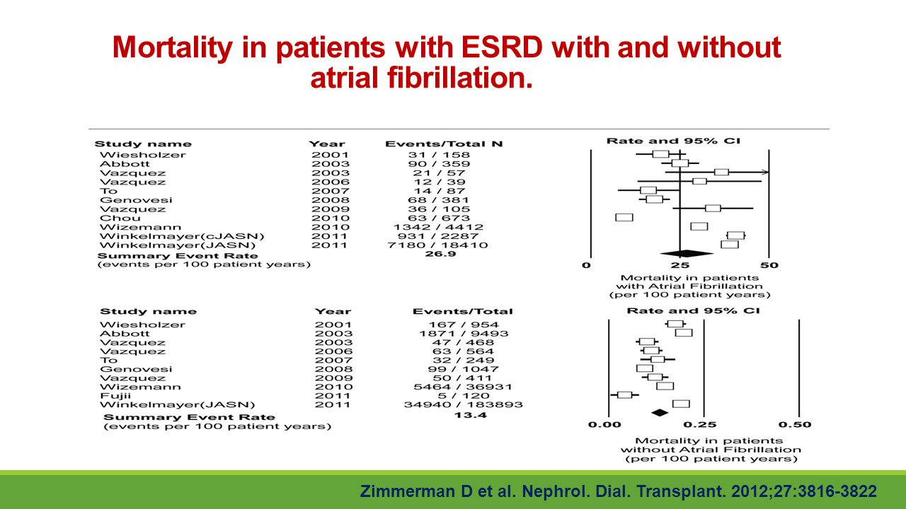 Mortality in patients with ESRD with and without atrial fibrillation.