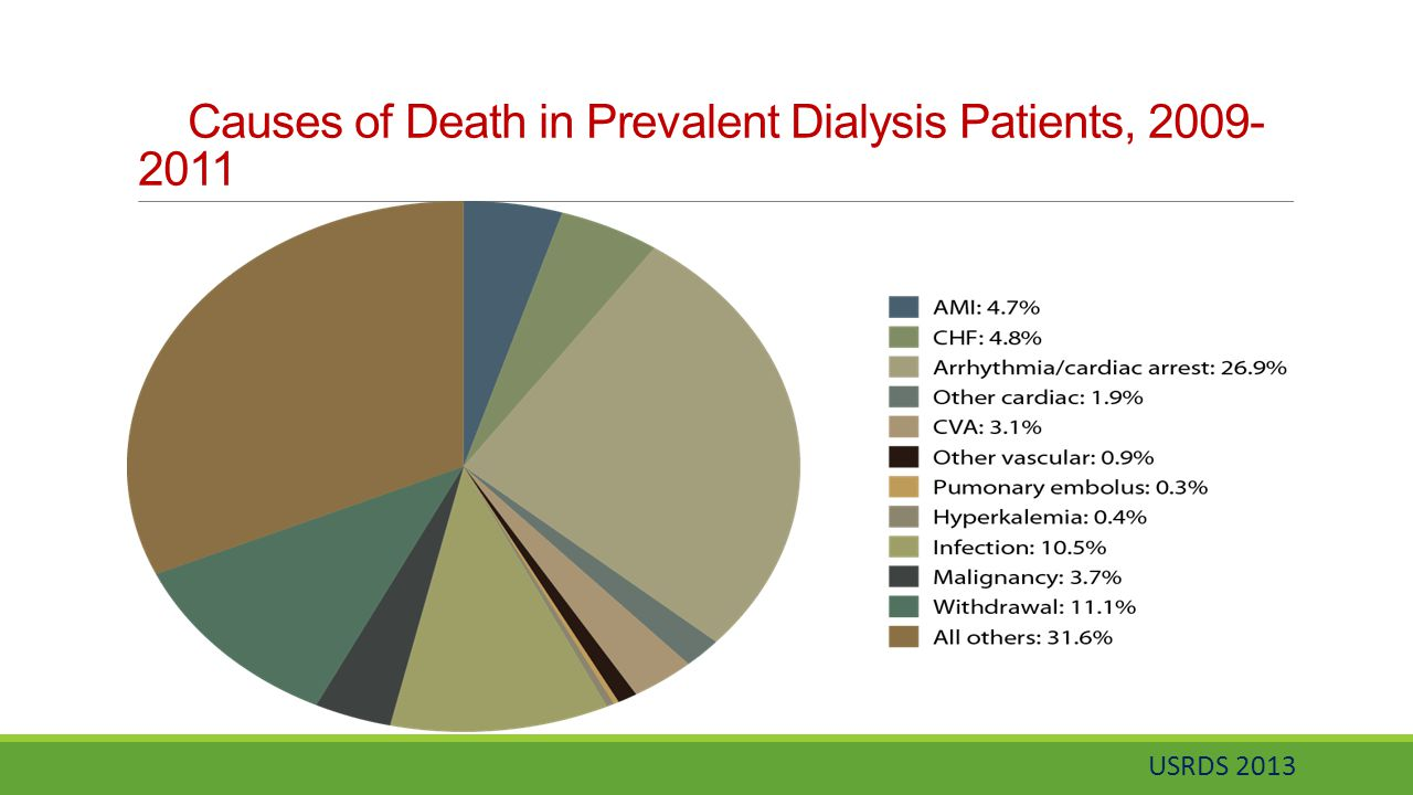 Causes of Death in Prevalent Dialysis Patients, 2009-2011