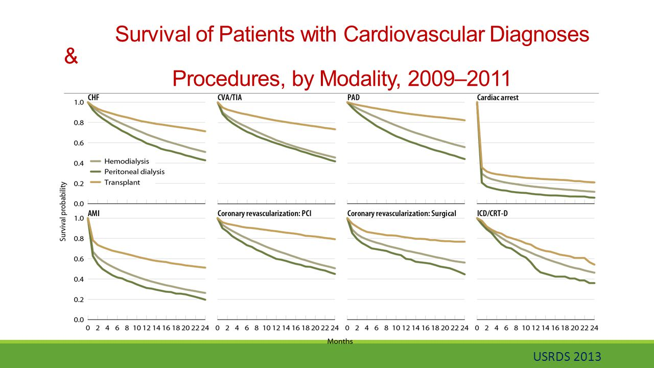 Survival of Patients with Cardiovascular Diagnoses & Procedures, by Modality, 2009–2011